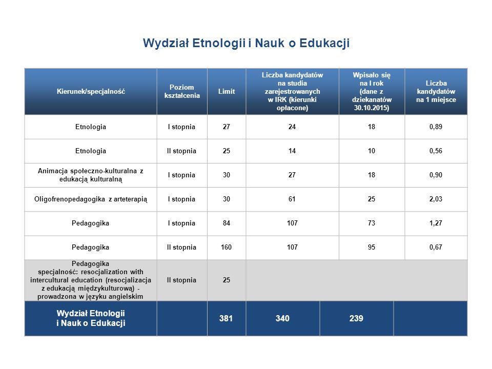 Wydział Etnologii i Nauk o Edukacji Kierunek/specjalność Poziom kształcenia Limit Liczba kandydatów na studia zarejestrowanych w IRK (kierunki opłacone) Wpisało się na I rok (dane z dziekanatów 30.10.2015) Liczba kandydatów na 1 miejsce EtnologiaI stopnia2724180,89 EtnologiaII stopnia2514100,56 Animacja społeczno-kulturalna z edukacją kulturalną I stopnia3027180,90 Oligofrenopedagogika z arteterapiąI stopnia3061252,03 PedagogikaI stopnia84107731,27 PedagogikaII stopnia160107950,67 Pedagogika specjalność: resocjalization with intercultural education (resocjalizacja z edukacją międzykulturową) - prowadzona w języku angielskim II stopnia25 Wydział Etnologii i Nauk o Edukacji 381340239