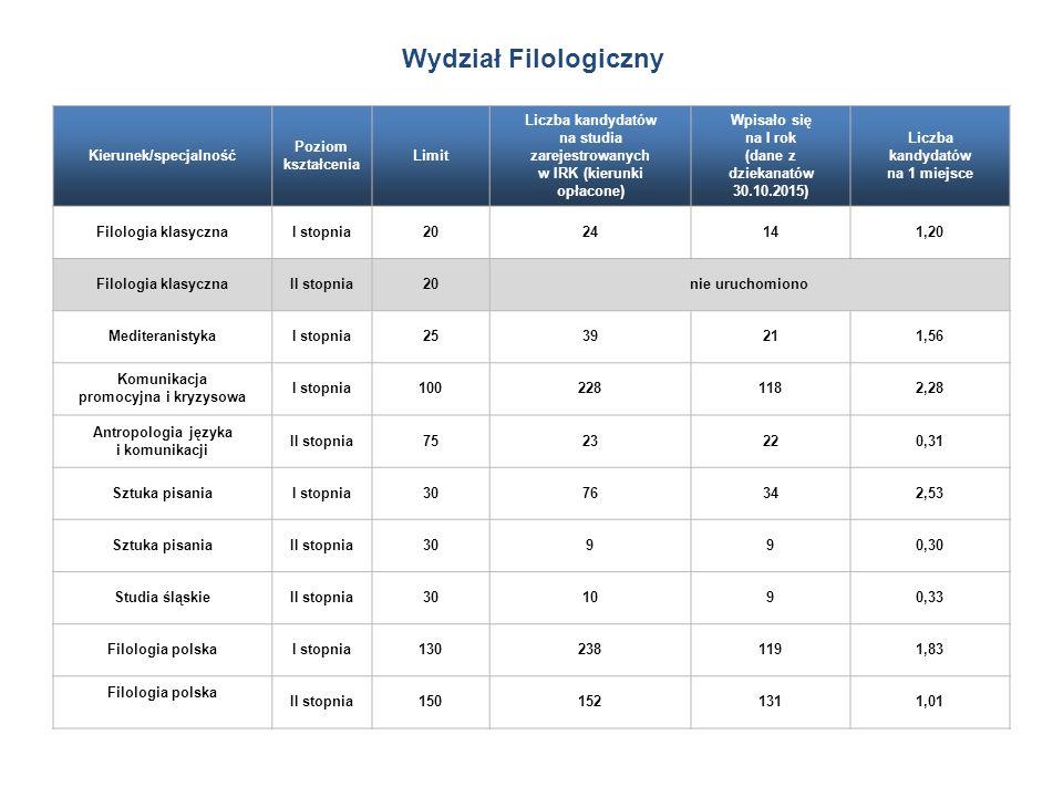 Kierunek/specjalność Poziom kształcenia Limit Liczba kandydatów na studia zarejestrowanych w IRK (kierunki opłacone) Wpisało się na I rok (dane z dziekanatów 30.10.2015) Liczba kandydatów na 1 miejsce Filologia klasycznaI stopnia2024141,20 Filologia klasycznaII stopnia20nie uruchomiono MediteranistykaI stopnia2539211,56 Komunikacja promocyjna i kryzysowa I stopnia1002281182,28 Antropologia języka i komunikacji II stopnia7523220,31 Sztuka pisaniaI stopnia3076342,53 Sztuka pisaniaII stopnia30990,30 Studia śląskieII stopnia301090,33 Filologia polskaI stopnia1302381191,83 Filologia polska II stopnia1501521311,01 Wydział Filologiczny