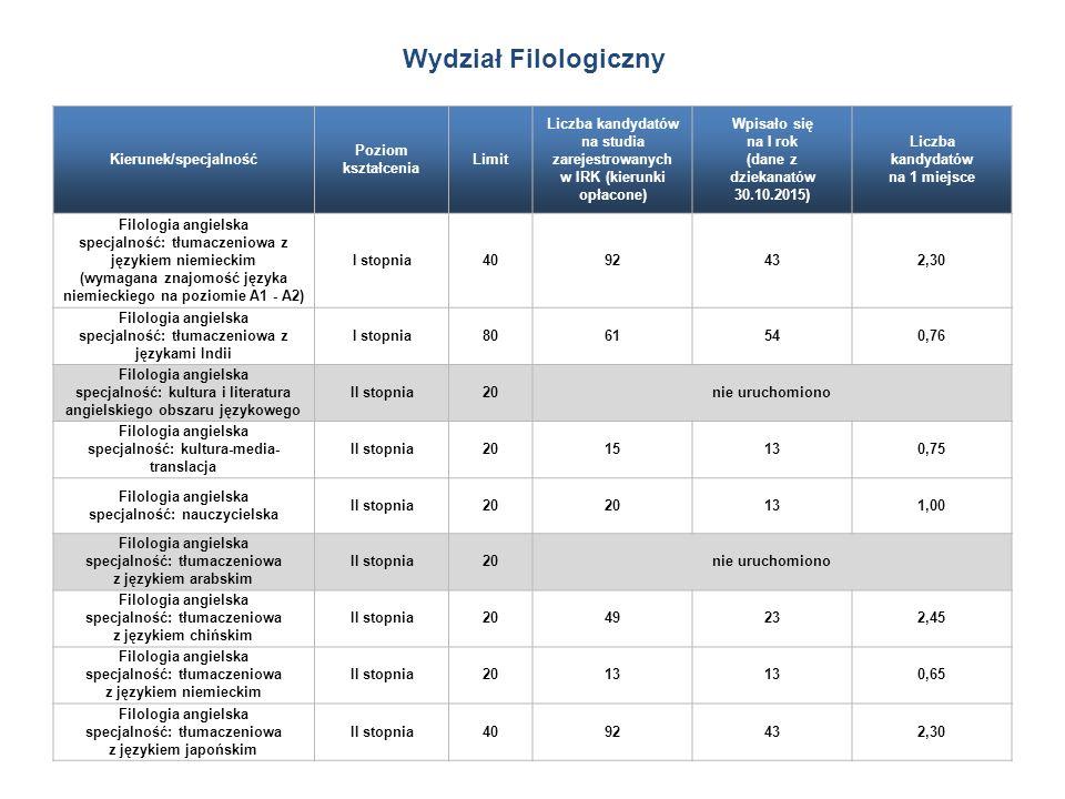 Kierunek/specjalność Poziom kształcenia Limit Liczba kandydatów na studia zarejestrowanych w IRK (kierunki opłacone) Wpisało się na I rok (dane z dziekanatów 30.10.2015) Liczba kandydatów na 1 miejsce Filologia angielska specjalność: tłumaczeniowa z językiem niemieckim (wymagana znajomość języka niemieckiego na poziomie A1 - A2) I stopnia4092432,30 Filologia angielska specjalność: tłumaczeniowa z językami Indii I stopnia8061540,76 Filologia angielska specjalność: kultura i literatura angielskiego obszaru językowego II stopnia20nie uruchomiono Filologia angielska specjalność: kultura-media- translacja II stopnia2015130,75 Filologia angielska specjalność: nauczycielska II stopnia20 131,00 Filologia angielska specjalność: tłumaczeniowa z językiem arabskim II stopnia20nie uruchomiono Filologia angielska specjalność: tłumaczeniowa z językiem chińskim II stopnia2049232,45 Filologia angielska specjalność: tłumaczeniowa z językiem niemieckim II stopnia2013 0,65 Filologia angielska specjalność: tłumaczeniowa z językiem japońskim II stopnia4092432,30 Wydział Filologiczny