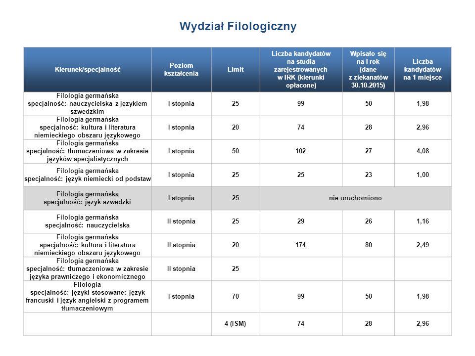 Kierunek/specjalność Poziom kształcenia Limit Liczba kandydatów na studia zarejestrowanych w IRK (kierunki opłacone) Wpisało się na I rok (dane z ziekanatów 30.10.2015) Liczba kandydatów na 1 miejsce Filologia germańska specjalność: nauczycielska z językiem szwedzkim I stopnia2599501,98 Filologia germańska specjalność: kultura i literatura niemieckiego obszaru językowego I stopnia2074282,96 Filologia germańska specjalność: tłumaczeniowa w zakresie języków specjalistycznych I stopnia50102274,08 Filologia germańska specjalność: język niemiecki od podstaw I stopnia25 231,00 Filologia germańska specjalność: język szwedzki I stopnia25nie uruchomiono Filologia germańska specjalność: nauczycielska II stopnia2529261,16 Filologia germańska specjalność: kultura i literatura niemieckiego obszaru językowego II stopnia20174802,49 Filologia germańska specjalność: tłumaczeniowa w zakresie języka prawniczego i ekonomicznego II stopnia25 Filologia specjalność: języki stosowane: język francuski i język angielski z programem tłumaczeniowym I stopnia7099501,98 4 (ISM)74282,96 Wydział Filologiczny