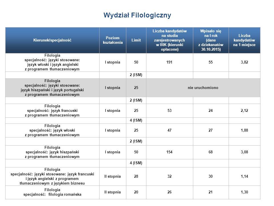 Kierunek/specjalność Poziom kształcenia Limit Liczba kandydatów na studia zarejestrowanych w IRK (kierunki opłacone) Wpisało się na I rok (dane z dziekanatów 30.10.2015) Liczba kandydatów na 1 miejsce Filologia specjalność: języki stosowane: język włoski i język angielski z programem tłumaczeniowym I stopnia50191553,82 2 (ISM) Filologia specjalność: języki stosowane: język hiszpański i język portugalski z programem tłumaczeniowym I stopnia25nie uruchomiono 2 (ISM) Filologia specjalność: język francuski z programem tłumaczeniowym I stopnia2553242,12 4 (ISM) Filologia specjalność: język włoski z programem tłumaczeniowym I stopnia2547271,88 2 (ISM) Filologia specjalność: język hiszpański z programem tłumaczeniowym I stopnia50154683,08 4 (ISM) Filologia specjalność: języki stosowane: język francuski i język angielski z programem tłumaczeniowym z językiem biznesu II stopnia2832301,14 Filologia specjalność: filologia romańska II stopnia2026211,30 Wydział Filologiczny