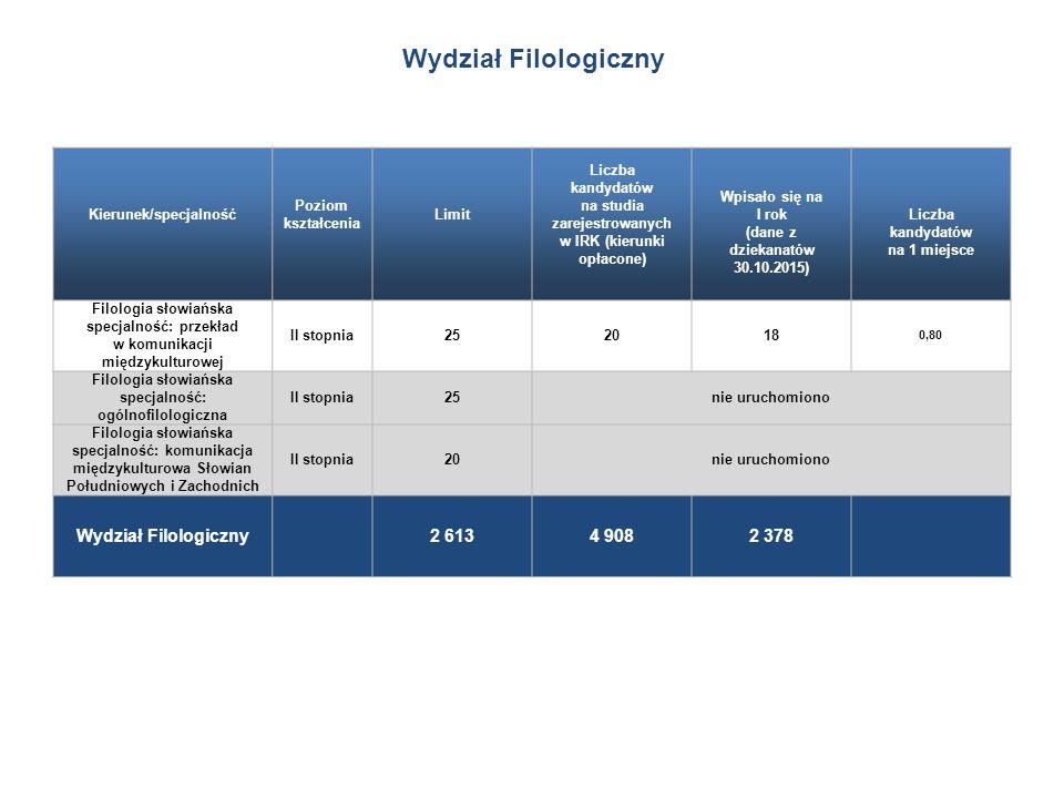 Kierunek/specjalność Poziom kształcenia Limit Liczba kandydatów na studia zarejestrowanych w IRK (kierunki opłacone) Wpisało się na I rok (dane z dziekanatów 30.10.2015) Liczba kandydatów na 1 miejsce Filologia słowiańska specjalność: przekład w komunikacji międzykulturowej II stopnia252018 0,80 Filologia słowiańska specjalność: ogólnofilologiczna II stopnia25nie uruchomiono Filologia słowiańska specjalność: komunikacja międzykulturowa Słowian Południowych i Zachodnich II stopnia20nie uruchomiono Wydział Filologiczny 2 6134 9082 378