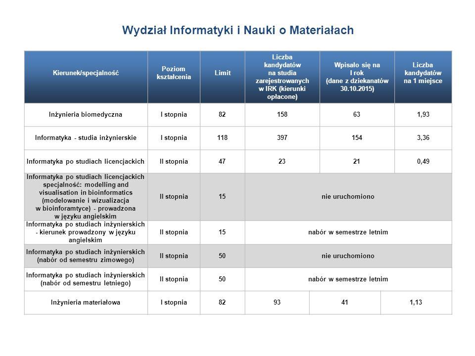 Kierunek/specjalność Poziom kształcenia Limit Liczba kandydatów na studia zarejestrowanych w IRK (kierunki opłacone) Wpisało się na I rok (dane z dziekanatów 30.10.2015) Liczba kandydatów na 1 miejsce Inżynieria biomedycznaI stopnia82158631,93 Informatyka - studia inżynierskieI stopnia1183971543,36 Informatyka po studiach licencjackichII stopnia4723210,49 Informatyka po studiach licencjackich specjalność: modelling and visualisation in bioinformatics (modelowanie i wizualizacja w bioinforamtyce) - prowadzona w języku angielskim II stopnia15nie uruchomiono Informatyka po studiach inżynierskich - kierunek prowadzony w języku angielskim II stopnia15nabór w semestrze letnim Informatyka po studiach inżynierskich (nabór od semestru zimowego) II stopnia50nie uruchomiono Informatyka po studiach inżynierskich (nabór od semestru letniego) II stopnia50nabór w semestrze letnim Inżynieria materiałowaI stopnia8293411,13 Wydział Informatyki i Nauki o Materiałach