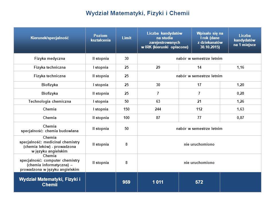 Kierunek/specjalność Poziom kształcenia Limit Liczba kandydatów na studia zarejestrowanych w IRK (kierunki opłacone) Wpisało się na I rok (dane z dziekanatów 30.10.2015) Liczba kandydatów na 1 miejsce Fizyka medycznaII stopnia30nabór w semestrze letnim Fizyka technicznaI stopnia2529141,16 Fizyka technicznaII stopnia25nabór w semestrze letnim BiofizykaI stopnia2530171,20 BiofizykaII stopnia25770,28 Technologia chemicznaI stopnia5063211,26 ChemiaI stopnia1502441121,63 ChemiaII stopnia10087770,87 Chemia specjalność: chemia budowlana II stopnia50nabór w semestrze letnim Chemia specjalność: medicinal chemistry (chemia leków) - prowadzona w języku angielskim II stopnia8nie uruchomiono Chemia specjalność: computer chemistry (chemia informatyczna) – prowadzona w języku angielskim II stopnia8nie uruchomiono Wydział Matematyki, Fizyki i Chemii 9591 011572 Wydział Matematyki, Fizyki i Chemii