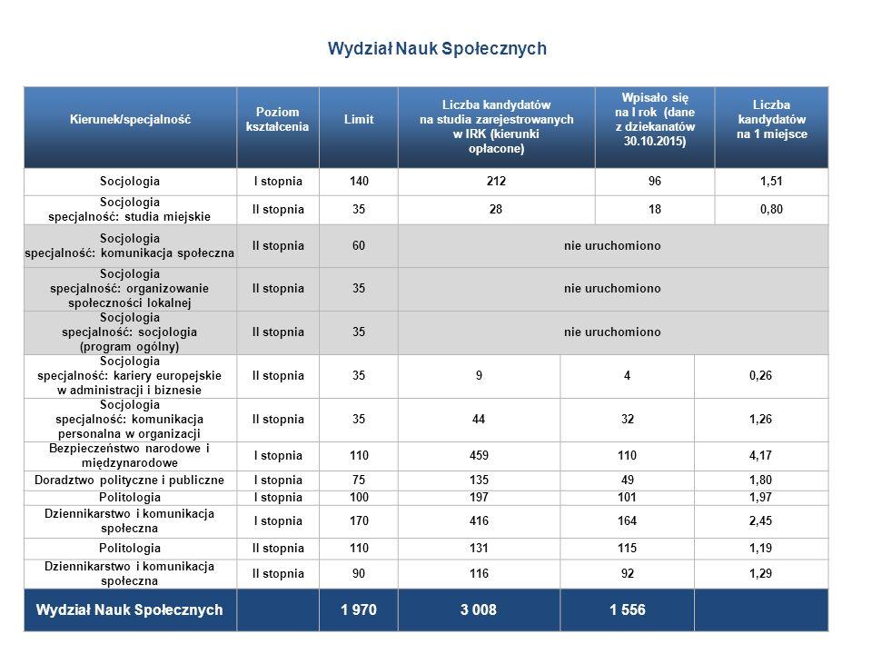 Kierunek/specjalność Poziom kształcenia Limit Liczba kandydatów na studia zarejestrowanych w IRK (kierunki opłacone) Wpisało się na I rok (dane z dziekanatów 30.10.2015) Liczba kandydatów na 1 miejsce SocjologiaI stopnia140212961,51 Socjologia specjalność: studia miejskie II stopnia3528180,80 Socjologia specjalność: komunikacja społeczna II stopnia60nie uruchomiono Socjologia specjalność: organizowanie społeczności lokalnej II stopnia35nie uruchomiono Socjologia specjalność: socjologia (program ogólny) II stopnia35nie uruchomiono Socjologia specjalność: kariery europejskie w administracji i biznesie II stopnia35940,26 Socjologia specjalność: komunikacja personalna w organizacji II stopnia3544321,26 Bezpieczeństwo narodowe i międzynarodowe I stopnia1104591104,17 Doradztwo polityczne i publiczneI stopnia75135491,80 PolitologiaI stopnia1001971011,97 Dziennikarstwo i komunikacja społeczna I stopnia1704161642,45 PolitologiaII stopnia1101311151,19 Dziennikarstwo i komunikacja społeczna II stopnia90116921,29 Wydział Nauk Społecznych 1 9703 0081 556 Wydział Nauk Społecznych