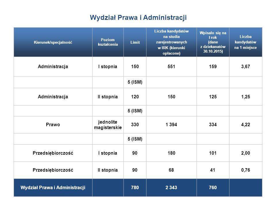 Wydział Prawa i Administracji Kierunek/specjalność Poziom kształcenia Limit Liczba kandydatów na studia zarejestrowanych w IRK (kierunki opłacone) Wpisało się na I rok (dane z dziekanatów 30.10.2015) Liczba kandydatów na 1 miejsce AdministracjaI stopnia1505511593,67 5 (ISM) AdministracjaII stopnia1201501251,25 5 (ISM) Prawo jednolite magisterskie 3301 3943344,22 5 (ISM) PrzedsiębiorczośćI stopnia901801012,00 PrzedsiębiorczośćII stopnia9068410,76 Wydział Prawa i Administracji 7802 343760