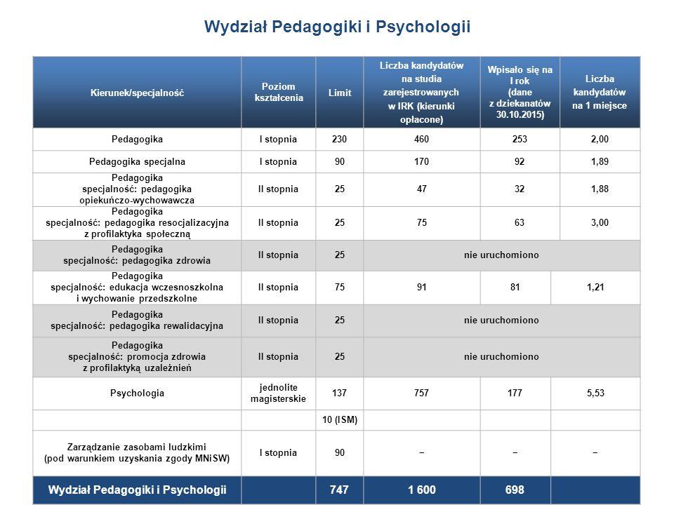 Kierunek/specjalność Poziom kształcenia Limit Liczba kandydatów na studia zarejestrowanych w IRK (kierunki opłacone) Wpisało się na I rok (dane z dziekanatów 30.10.2015) Liczba kandydatów na 1 miejsce PedagogikaI stopnia2304602532,00 Pedagogika specjalnaI stopnia90170921,89 Pedagogika specjalność: pedagogika opiekuńczo-wychowawcza II stopnia2547321,88 Pedagogika specjalność: pedagogika resocjalizacyjna z profilaktyka społeczną II stopnia2575633,00 Pedagogika specjalność: pedagogika zdrowia II stopnia25nie uruchomiono Pedagogika specjalność: edukacja wczesnoszkolna i wychowanie przedszkolne II stopnia7591811,21 Pedagogika specjalność: pedagogika rewalidacyjna II stopnia25nie uruchomiono Pedagogika specjalność: promocja zdrowia z profilaktyką uzależnień II stopnia25nie uruchomiono Psychologia jednolite magisterskie 1377571775,53 10 (ISM) Zarządzanie zasobami ludzkimi (pod warunkiem uzyskania zgody MNiSW) I stopnia90−−− Wydział Pedagogiki i Psychologii 7471 600698 Wydział Pedagogiki i Psychologii