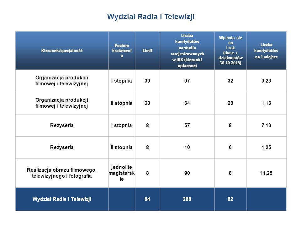 Wydział Radia i Telewizji Kierunek/specjalność Poziom kształceni a Limit Liczba kandydatów na studia zarejestrowanych w IRK (kierunki opłacone) Wpisało się na I rok (dane z dziekanatów 30.10.2015) Liczba kandydatów na 1 miejsce Organizacja produkcji filmowej i telewizyjnej I stopnia3097323,23 Organizacja produkcji filmowej i telewizyjnej II stopnia3034281,13 ReżyseriaI stopnia85787,13 ReżyseriaII stopnia81061,25 Realizacja obrazu filmowego, telewizyjnego i fotografia jednolite magistersk ie 890811,25 Wydział Radia i Telewizji 8428882