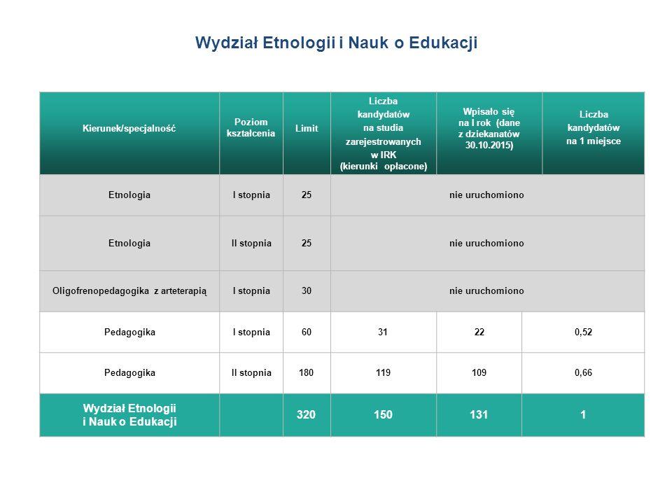 Kierunek/specjalność Poziom kształcenia Limit Liczba kandydatów na studia zarejestrowanych w IRK (kierunki opłacone) Wpisało się na I rok (dane z dziekanatów 30.10.2015) Liczba kandydatów na 1 miejsce EtnologiaI stopnia25nie uruchomiono EtnologiaII stopnia25nie uruchomiono Oligofrenopedagogika z arteterapiąI stopnia30nie uruchomiono PedagogikaI stopnia6031220,52 PedagogikaII stopnia1801191090,66 Wydział Etnologii i Nauk o Edukacji 3201501311 Wydział Etnologii i Nauk o Edukacji