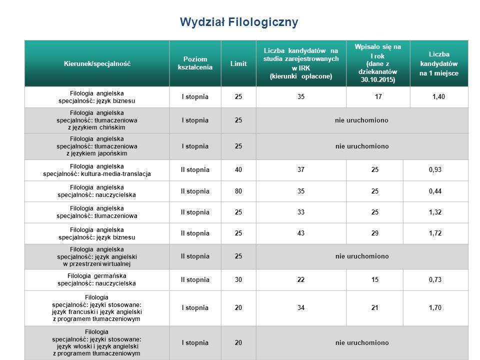 Wydział Filologiczny Kierunek/specjalność Poziom kształcenia Limit Liczba kandydatów na studia zarejestrowanych w IRK (kierunki opłacone) Wpisało się na I rok (dane z dziekanatów 30.10.2015) Liczba kandydatów na 1 miejsce Filologia angielska specjalność: język biznesu I stopnia2535171,40 Filologia angielska specjalność: tłumaczeniowa z językiem chińskim I stopnia25nie uruchomiono Filologia angielska specjalność: tłumaczeniowa z językiem japońskim I stopnia25nie uruchomiono Filologia angielska specjalność: kultura-media-translacja II stopnia4037250,93 Filologia angielska specjalność: nauczycielska II stopnia8035250,44 Filologia angielska specjalność: tłumaczeniowa II stopnia2533251,32 Filologia angielska specjalność: język biznesu II stopnia2543291,72 Filologia angielska specjalność: język angielski w przestrzeni wirtualnej II stopnia25nie uruchomiono Filologia germańska specjalność: nauczycielska II stopnia3022150,73 Filologia specjalność: języki stosowane: język francuski i język angielski z programem tłumaczeniowym I stopnia2034211,70 Filologia specjalność: języki stosowane: język włoski i język angielski z programem tłumaczeniowym I stopnia20nie uruchomiono