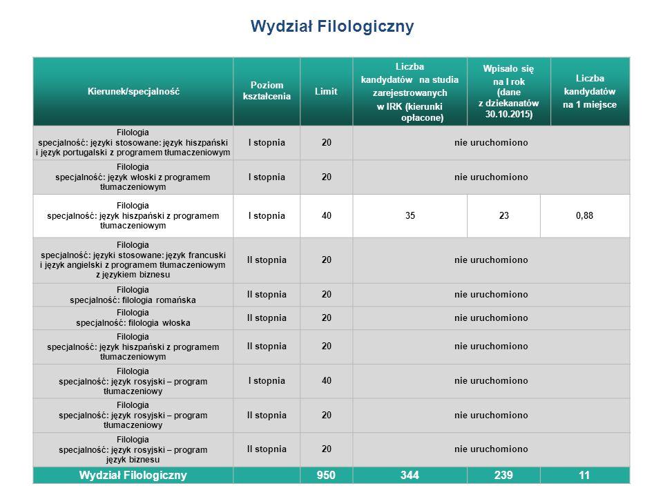 Wydział Filologiczny Kierunek/specjalność Poziom kształcenia Limit Liczba kandydatów na studia zarejestrowanych w IRK (kierunki opłacone) Wpisało się na I rok (dane z dziekanatów 30.10.2015) Liczba kandydatów na 1 miejsce Filologia specjalność: języki stosowane: język hiszpański i język portugalski z programem tłumaczeniowym I stopnia20nie uruchomiono Filologia specjalność: język włoski z programem tłumaczeniowym I stopnia20nie uruchomiono Filologia specjalność: język hiszpański z programem tłumaczeniowym I stopnia4035230,88 Filologia specjalność: języki stosowane: język francuski i język angielski z programem tłumaczeniowym z językiem biznesu II stopnia20nie uruchomiono Filologia specjalność: filologia romańska II stopnia20nie uruchomiono Filologia specjalność: filologia włoska II stopnia20nie uruchomiono Filologia specjalność: język hiszpański z programem tłumaczeniowym II stopnia20nie uruchomiono Filologia specjalność: język rosyjski – program tłumaczeniowy I stopnia40nie uruchomiono Filologia specjalność: język rosyjski – program tłumaczeniowy II stopnia20nie uruchomiono Filologia specjalność: język rosyjski – program język biznesu II stopnia20nie uruchomiono Wydział Filologiczny 95034423911