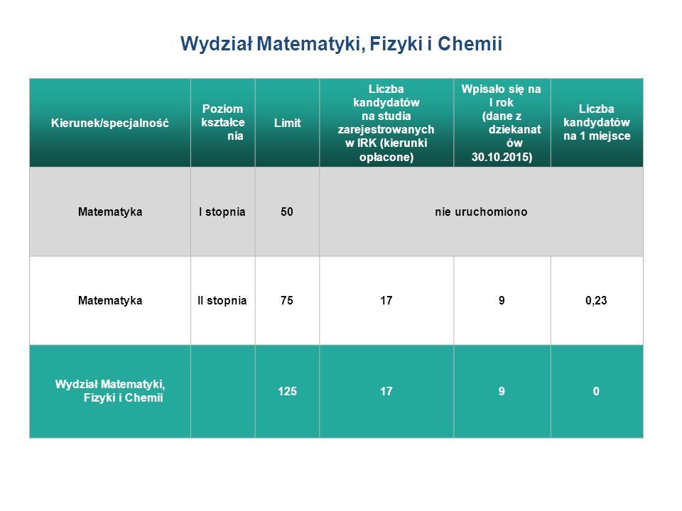 Kierunek/specjalność Poziom kształce nia Limit Liczba kandydatów na studia zarejestrowanych w IRK (kierunki opłacone) Wpisało się na I rok (dane z dziekanat ów 30.10.2015) Liczba kandydatów na 1 miejsce MatematykaI stopnia50nie uruchomiono MatematykaII stopnia751790,23 Wydział Matematyki, Fizyki i Chemii 1251790 Wydział Matematyki, Fizyki i Chemii