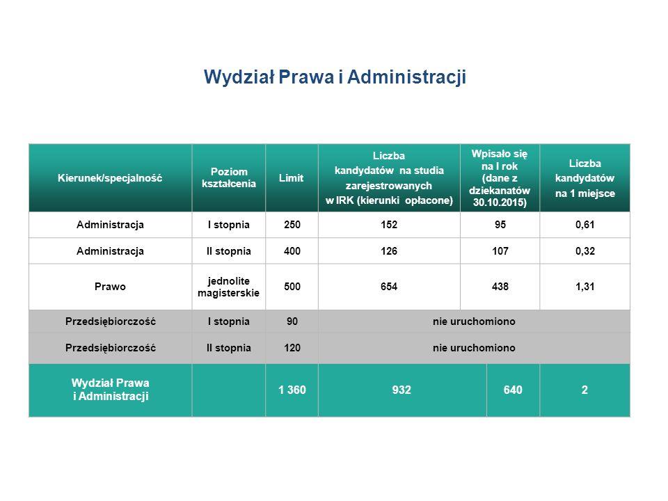 Wydział Prawa i Administracji Kierunek/specjalność Poziom kształcenia Limit Liczba kandydatów na studia zarejestrowanych w IRK (kierunki opłacone) Wpisało się na I rok (dane z dziekanatów 30.10.2015) Liczba kandydatów na 1 miejsce AdministracjaI stopnia250152950,61 AdministracjaII stopnia4001261070,32 Prawo jednolite magisterskie 5006544381,31 PrzedsiębiorczośćI stopnia90nie uruchomiono PrzedsiębiorczośćII stopnia120nie uruchomiono Wydział Prawa i Administracji 1 3609326402