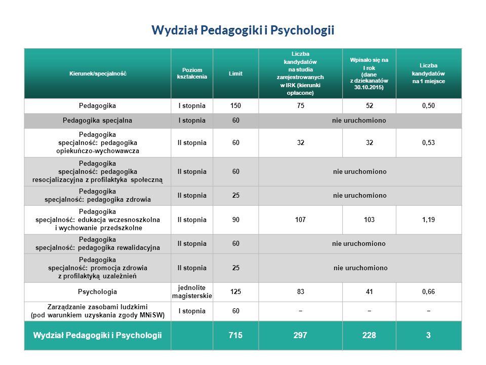 Wydział Pedagogiki i Psychologii Kierunek/specjalność Poziom kształcenia Limit Liczba kandydatów na studia zarejestrowanych w IRK (kierunki opłacone) Wpisało się na I rok (dane z dziekanatów 30.10.2015) Liczba kandydatów na 1 miejsce PedagogikaI stopnia15075520,50 Pedagogika specjalnaI stopnia60nie uruchomiono Pedagogika specjalność: pedagogika opiekuńczo-wychowawcza II stopnia6032 0,53 Pedagogika specjalność: pedagogika resocjalizacyjna z profilaktyka społeczną II stopnia60 nie uruchomiono Pedagogika specjalność: pedagogika zdrowia II stopnia25 nie uruchomiono Pedagogika specjalność: edukacja wczesnoszkolna i wychowanie przedszkolne II stopnia901071031,19 Pedagogika specjalność: pedagogika rewalidacyjna II stopnia60 nie uruchomiono Pedagogika specjalność: promocja zdrowia z profilaktyką uzależnień II stopnia25 nie uruchomiono Psychologia jednolite magisterskie 12583410,66 Zarządzanie zasobami ludzkimi (pod warunkiem uzyskania zgody MNiSW) I stopnia60−−− Wydział Pedagogiki i Psychologii 7152972283
