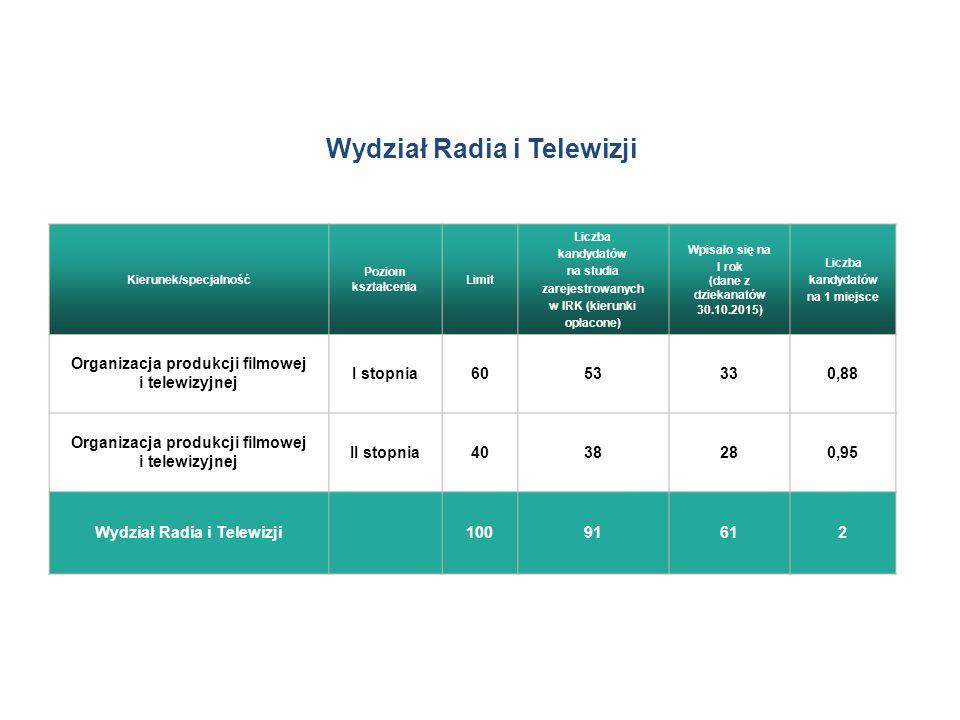 Wydział Radia i Telewizji Kierunek/specjalność Poziom kształcenia Limit Liczba kandydatów na studia zarejestrowanych w IRK (kierunki opłacone) Wpisało się na I rok (dane z dziekanatów 30.10.2015) Liczba kandydatów na 1 miejsce Organizacja produkcji filmowej i telewizyjnej I stopnia6053330,88 Organizacja produkcji filmowej i telewizyjnej II stopnia4038280,95 Wydział Radia i Telewizji 10091612