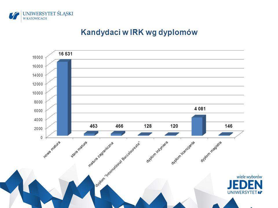 Kandydaci w IRK wg dyplomów 16 531 463466128120 4 081 146