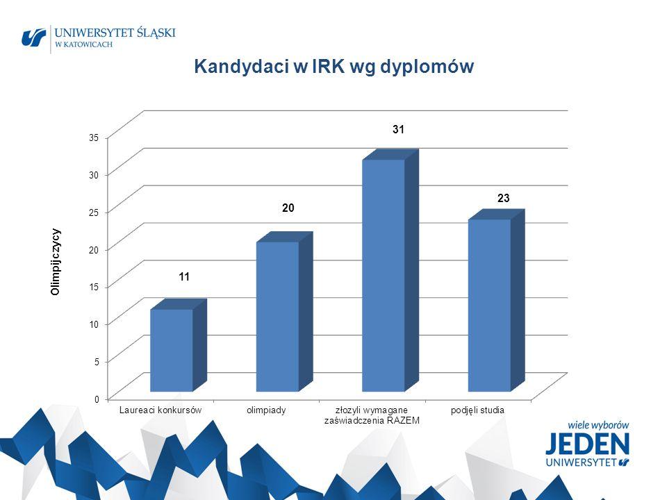 Kandydaci w IRK wg dyplomów 11 20 31 23 Olimpijczycy