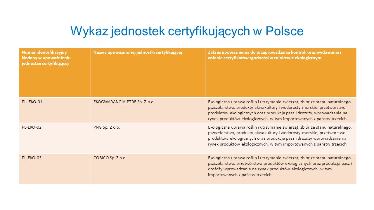 Wykaz jednostek certyfikujących w Polsce Numer identyfikacyjny Nadany w upoważnieniu jednostce certyfikującej Nazwa upoważnionej jednostki certyfikują