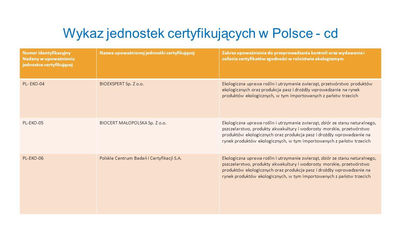 Wykaz jednostek certyfikujących w Polsce - cd Numer identyfikacyjny Nadany w upoważnieniu jednostce certyfikującej Nazwa upoważnionej jednostki certyf