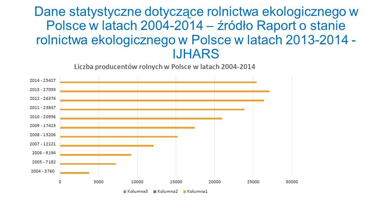 Dane statystyczne dotyczące rolnictwa ekologicznego w Polsce w latach 2004-2014 – źródło Raport o stanie rolnictwa ekologicznego w Polsce w latach 201