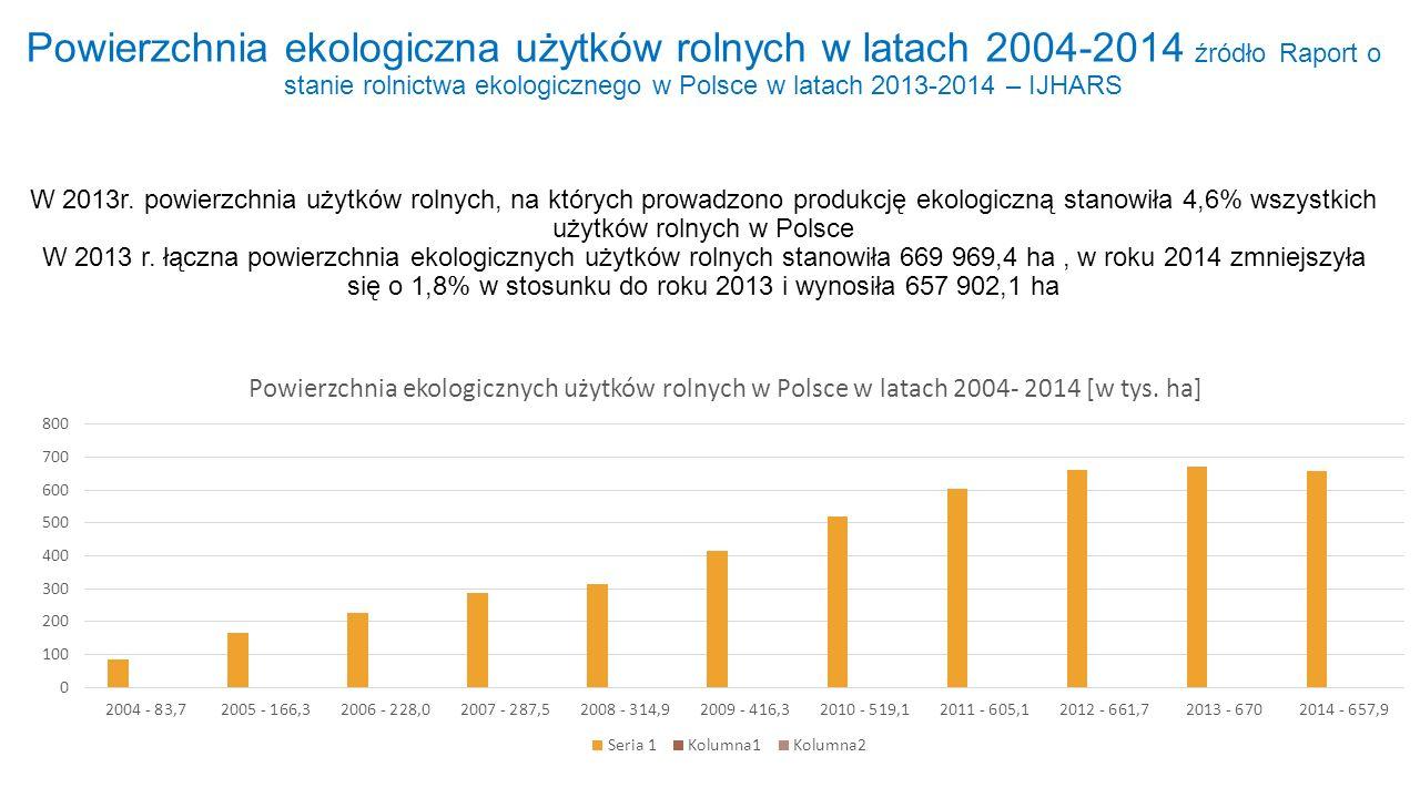 Powierzchnia ekologiczna użytków rolnych w latach 2004-2014 źródło Raport o stanie rolnictwa ekologicznego w Polsce w latach 2013-2014 – IJHARS W 2013