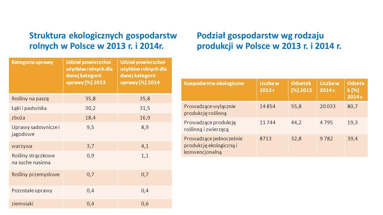 Struktura ekologicznych gospodarstw rolnych w Polsce w 2013 r. i 2014r. Kategoria uprawyUdział powierzchni użytków rolnych dla danej kategorii uprawy