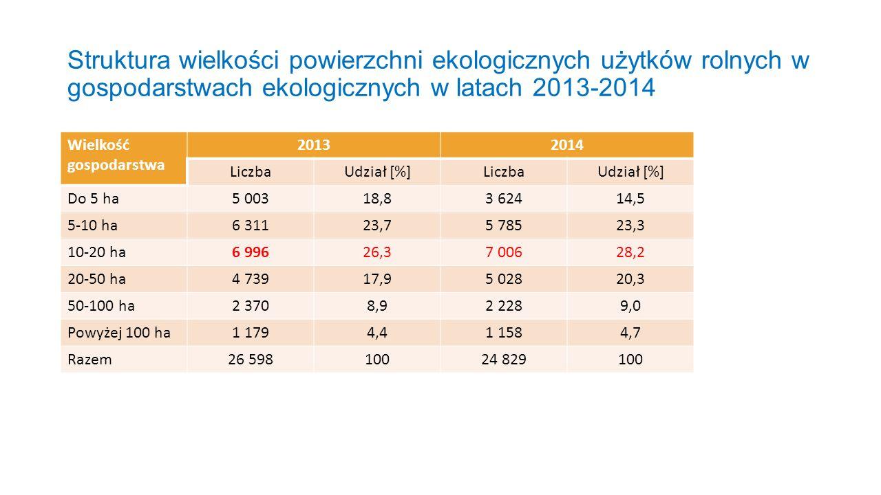 Struktura wielkości powierzchni ekologicznych użytków rolnych w gospodarstwach ekologicznych w latach 2013-2014 Wielkość gospodarstwa 20132014 LiczbaU