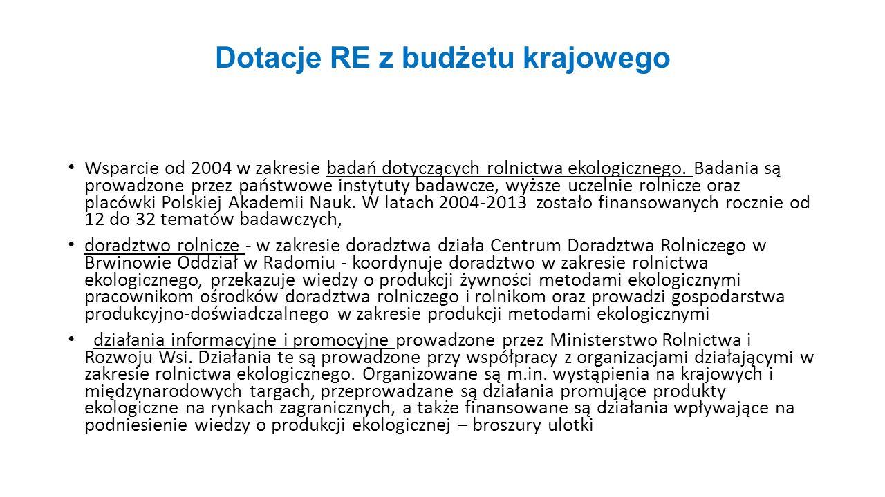 Dotacje RE z budżetu krajowego Wsparcie od 2004 w zakresie badań dotyczących rolnictwa ekologicznego. Badania są prowadzone przez państwowe instytuty