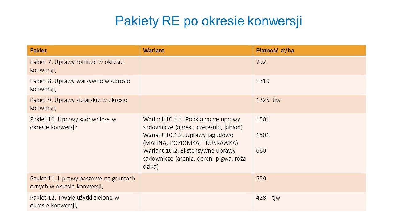 Pakiety RE po okresie konwersji PakietWariantPłatność zł/ha Pakiet 7. Uprawy rolnicze w okresie konwersji; 792 Pakiet 8. Uprawy warzywne w okresie kon