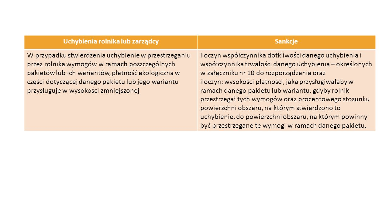 Uchybienia rolnika lub zarządcySankcje W przypadku stwierdzenia uchybienie w przestrzeganiu przez rolnika wymogów w ramach poszczególnych pakietów lub
