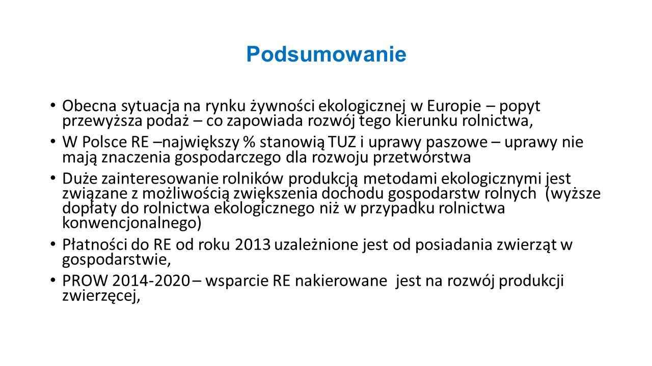 Podsumowanie Obecna sytuacja na rynku żywności ekologicznej w Europie – popyt przewyższa podaż – co zapowiada rozwój tego kierunku rolnictwa, W Polsce