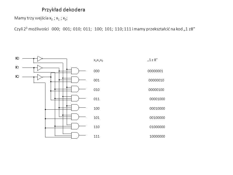 """Przykład dekodera Mamy trzy wejścia x 0 ; x 1 ; x 2 ; Czyli 2 3 możliwości 000; 001; 010; 011; 100; 101; 110; 111 i mamy przekształcić na kod """"1 z8 000 00000001 001 00000010 010 00000100 011 00001000 100 00010000 101 00100000 110 01000000 111 10000000 x 2 x 1 x 0 """"1 z 8"""