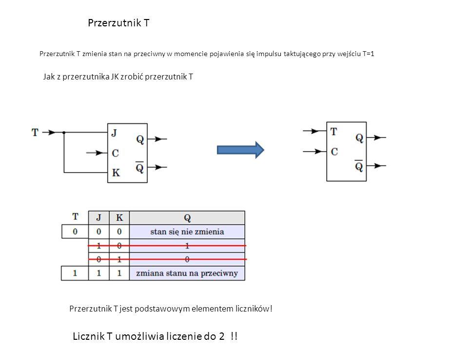 Przerzutnik T Przerzutnik T zmienia stan na przeciwny w momencie pojawienia się impulsu taktującego przy wejściu T=1 Jak z przerzutnika JK zrobić przerzutnik T Przerzutnik T jest podstawowym elementem liczników.