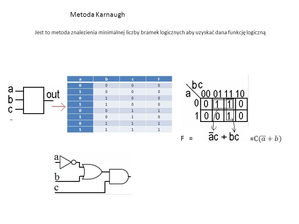 Metoda Karnaugh Jest to metoda znalezienia minimalnej liczby bramek logicznych aby uzyskać dana funkcję logiczną F = abcF 0000 1000 0100 1100 0011 1010 0111 1111