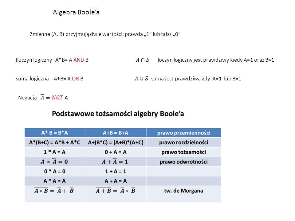 """Algebra Boole'a Zmienne (A, B) przyjmują dwie wartości: prawda """"1 lub fałsz """"0"""