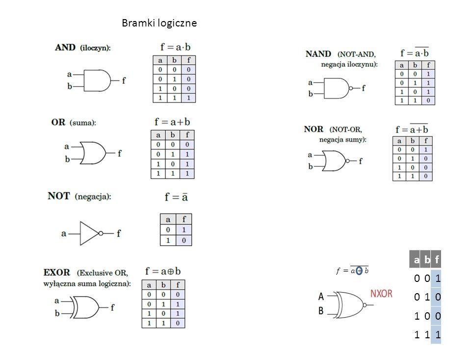 """Bramki mogą posiadać wiele wejść Funkcja f dla powyższej bramki AND przyjmuje wartość 1 (f=1) kiedy wszystkie wejścia a n mają wartość """"1"""