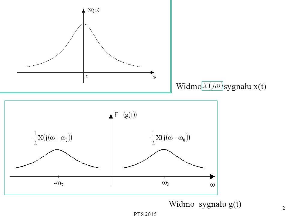 PTS 2015 2 Widmo sygnału x(t) Widmo sygnału g(t)