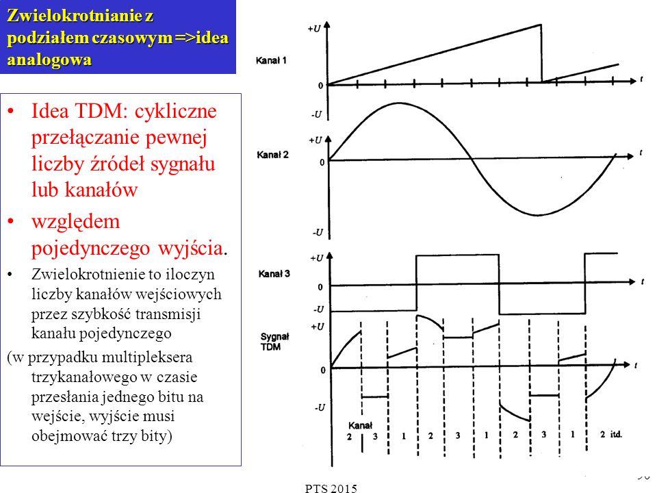 PTS 2015 90 Zwielokrotnianie z podziałem czasowym =>idea analogowa Idea TDM: cykliczne przełączanie pewnej liczby źródeł sygnału lub kanałów względem pojedynczego wyjścia.
