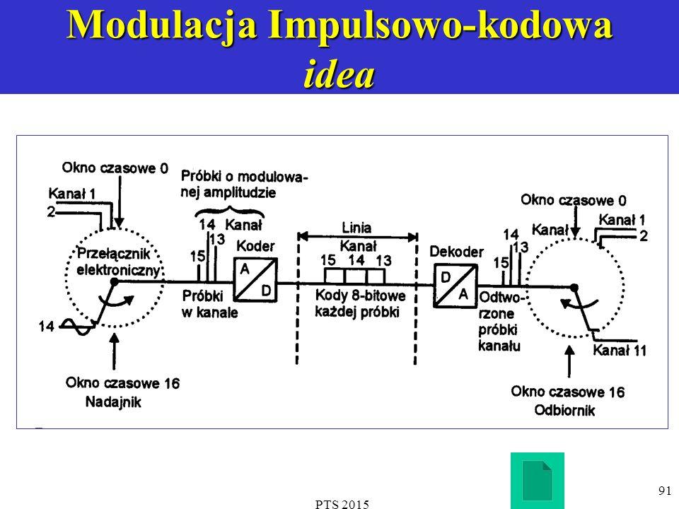 PTS 2015 91 Modulacja Impulsowo-kodowa idea