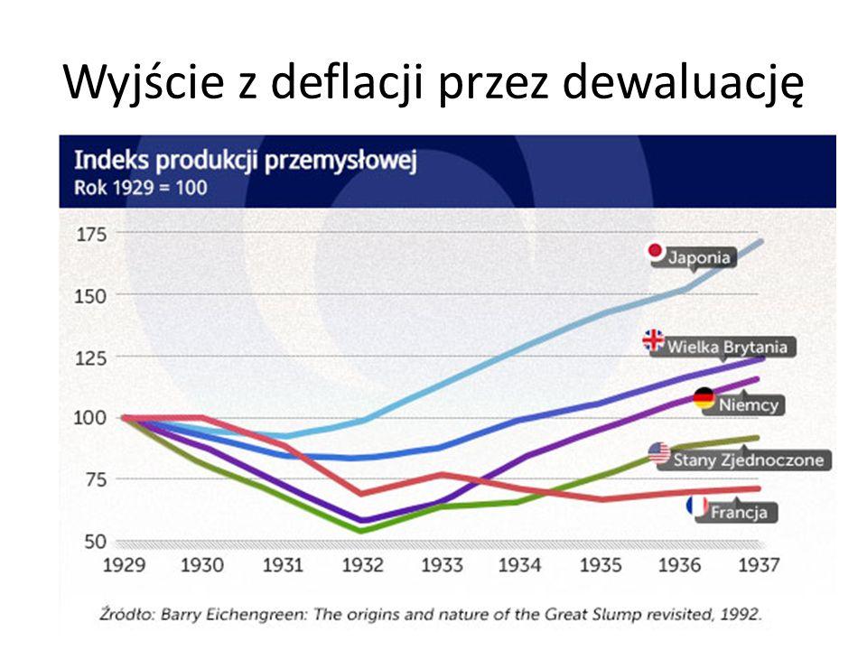 Wyjście z deflacji przez dewaluację