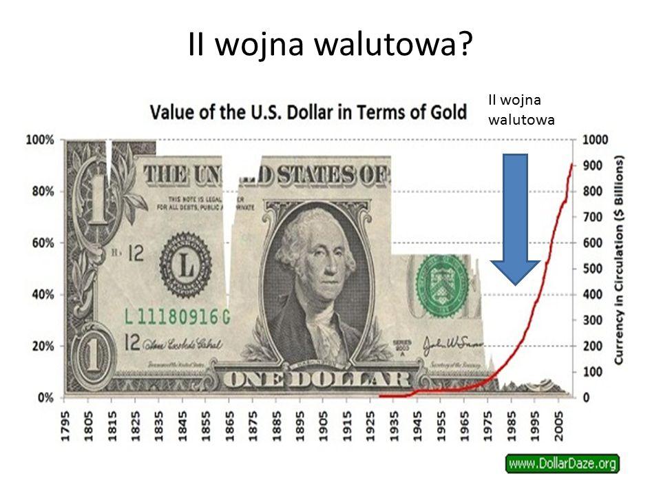 II wojna walutowa II wojna walutowa