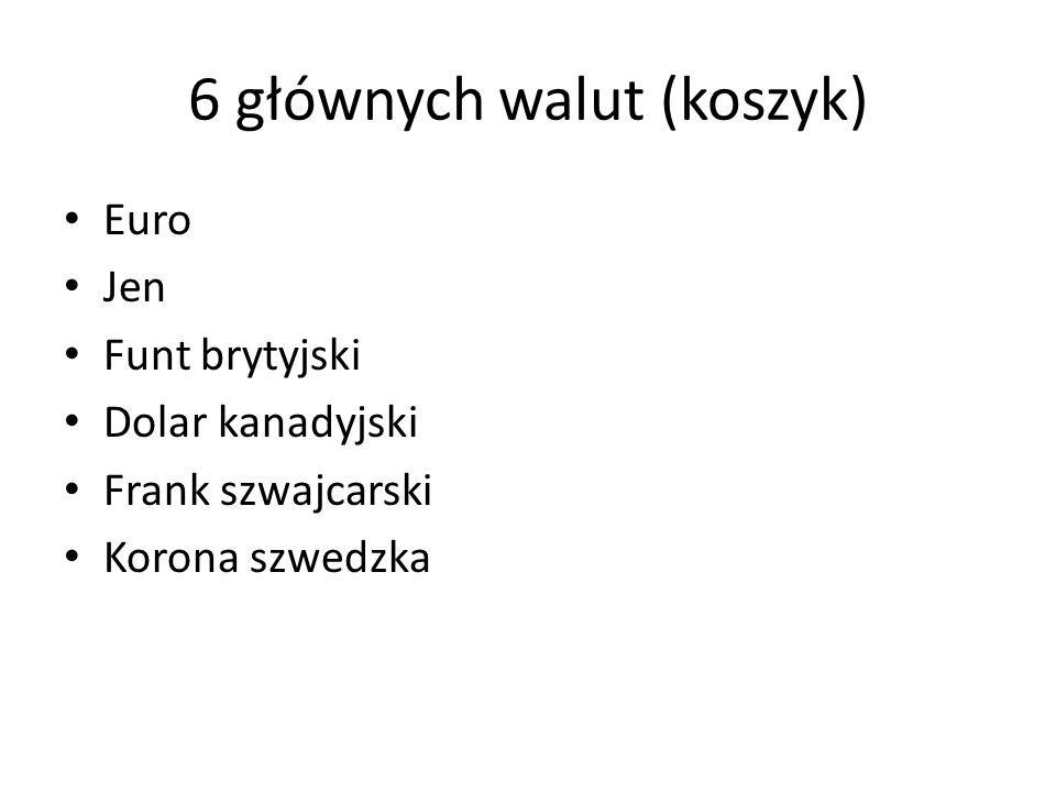 6 głównych walut (koszyk) Euro Jen Funt brytyjski Dolar kanadyjski Frank szwajcarski Korona szwedzka