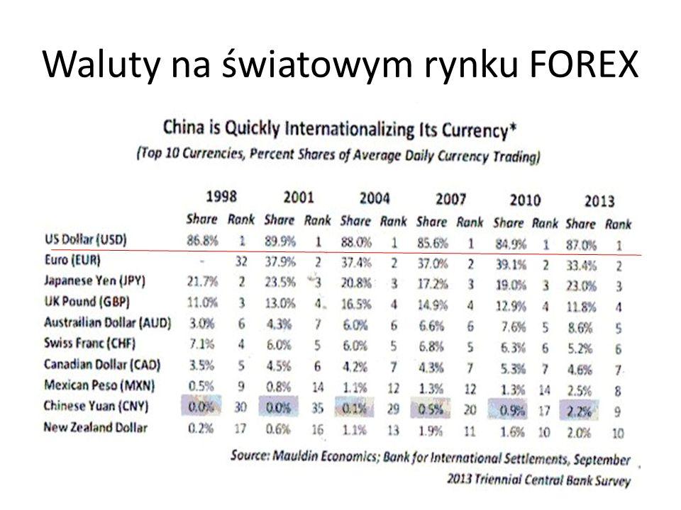 Waluty na światowym rynku FOREX