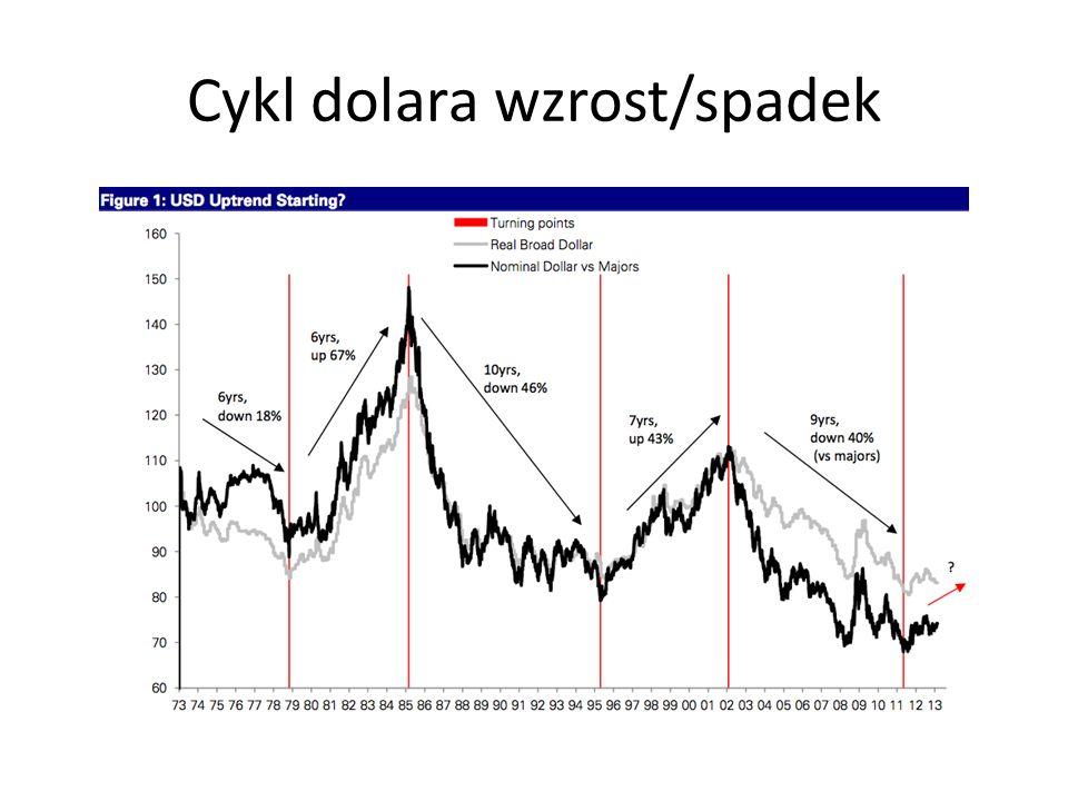 Cykl dolara wzrost/spadek
