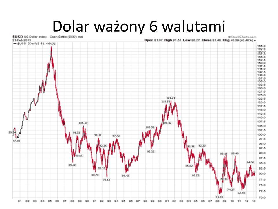 Dolar ważony 6 walutami