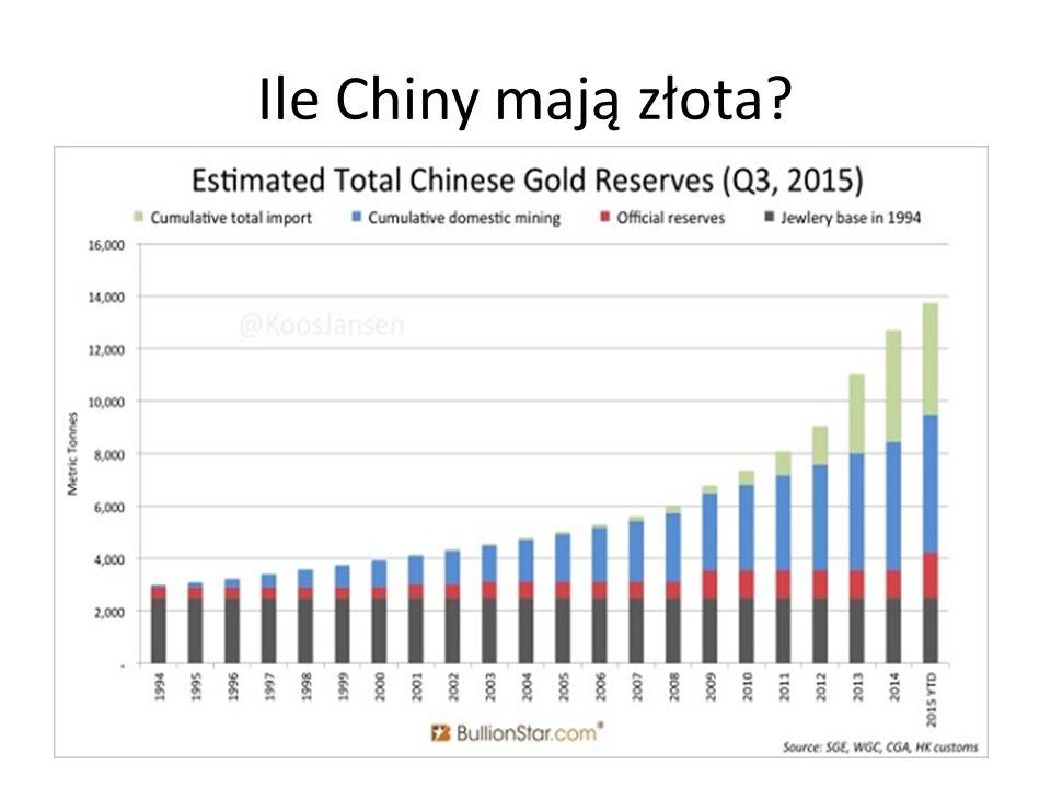 Ile Chiny mają złota