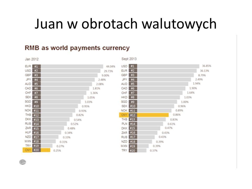 Juan w obrotach walutowych