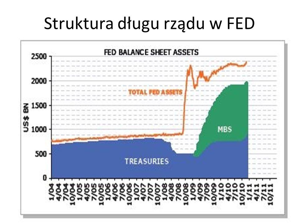 Struktura długu rządu w FED