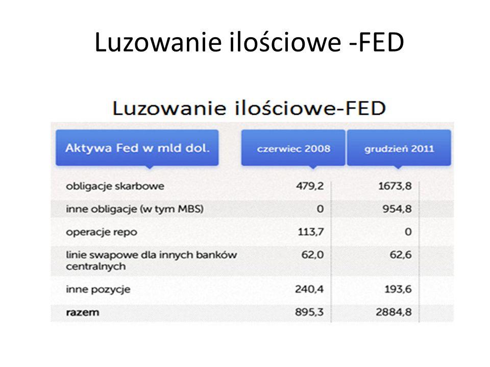 Luzowanie ilościowe -FED