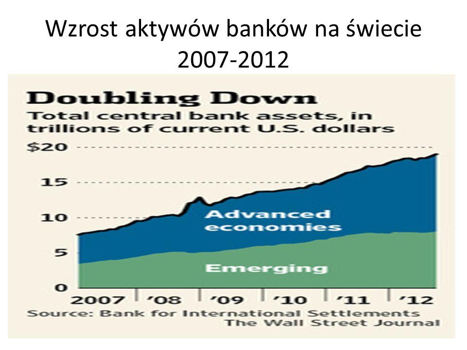 Wzrost aktywów banków na świecie 2007-2012
